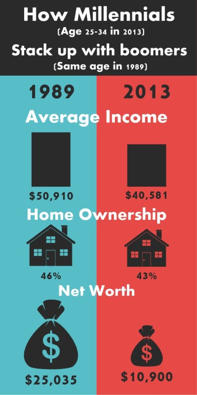 millennial income infographic