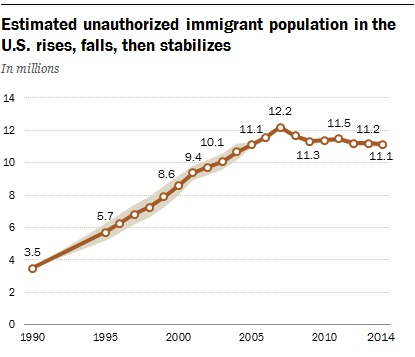 number of illegal immigrants in the US