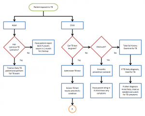 Champlain College Publishing  Free Flow Chart Template