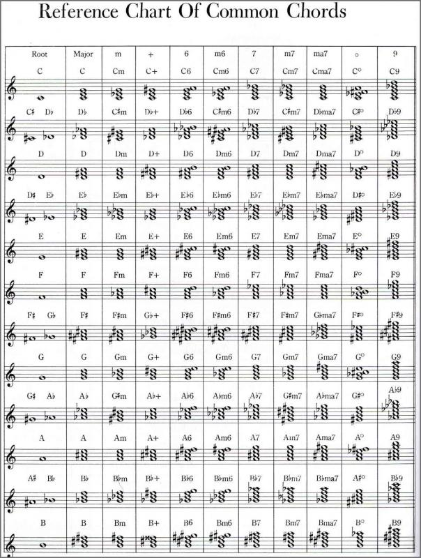 Most Common Chord Progressions