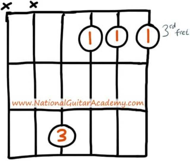Beginner G Minor Guitar Chord