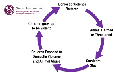 DV - AA Cycle of Abuse with Logo