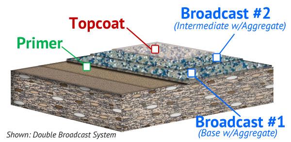 Decorative Quartz Broadcast Floor System