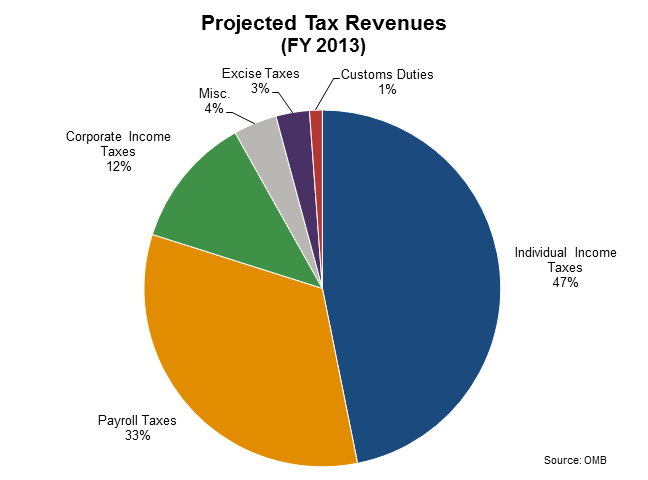 Federal Tax Revenue