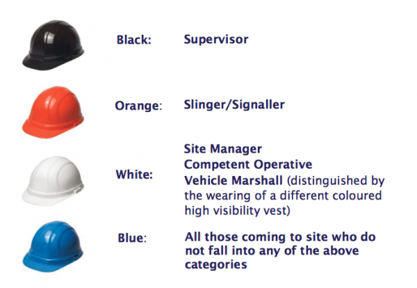 Colour coded hard hats