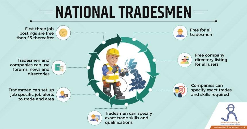 National Tradesmen infographic
