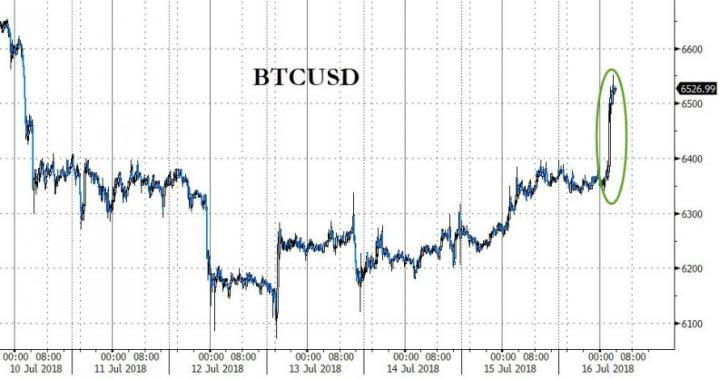 Bitcoin Bounces Back Above $6500 After BlackRock Creates Crypto Team