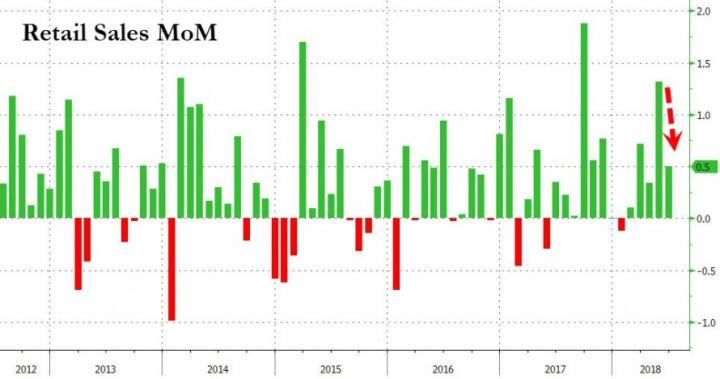 Consumer Credit Binge Hangover Sparks Slowdown in Retail Sales Growth