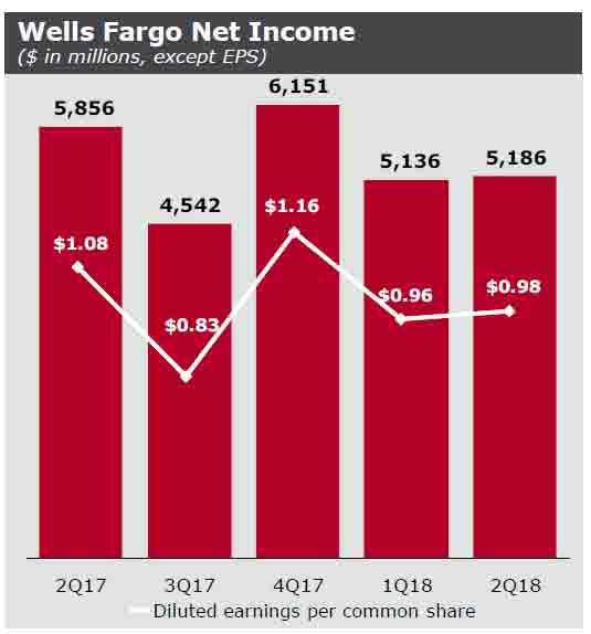 Wells Fargo Tumbles After Missing Across The Board; Loans, Deposits Slide