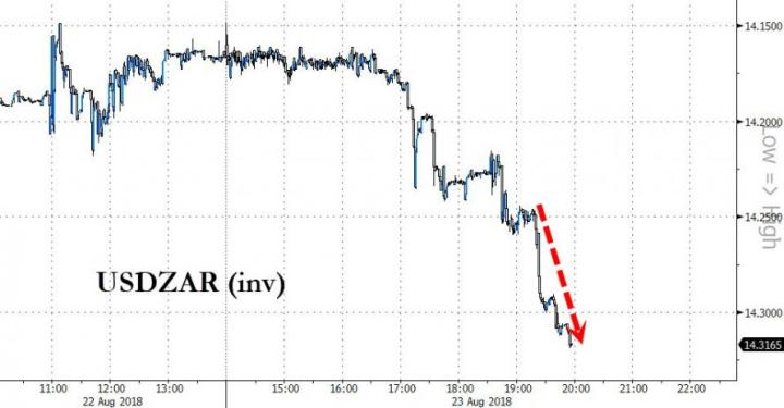 "Rand Slumps As Trump Questions ""South Africa Land Expropriations"" From White Farmers"