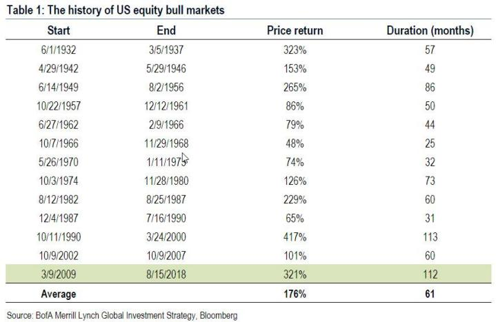 Just 4 Trading Days Until The Longest Bull Market Of All Time: What Happens Then