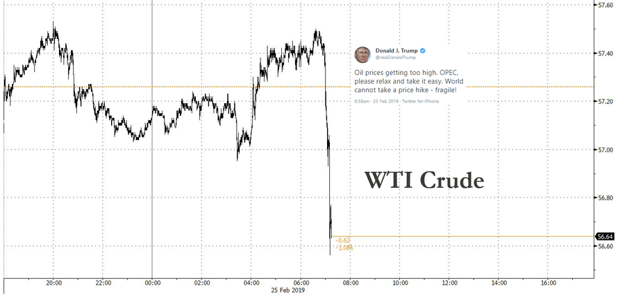 """Oil Plummets After Trump Warns OPEC Prices Are """"Getting Too High"""""""