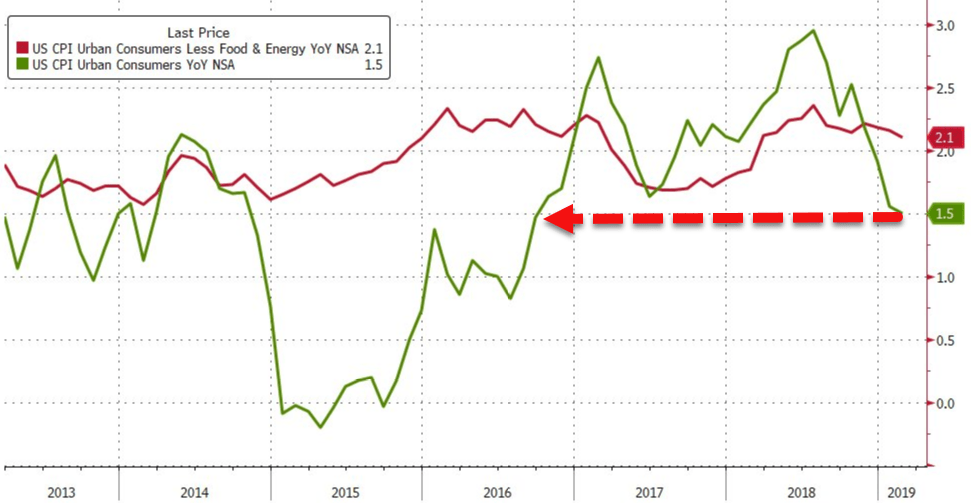US Consumer Price Growth Slowest Since Sept 2016 As Auto, Drug Prices Slump