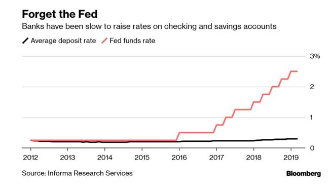 Americans Are Only Now Starting To Seek Higher Deposit Rates… Just As The Fed Prepares To Cut