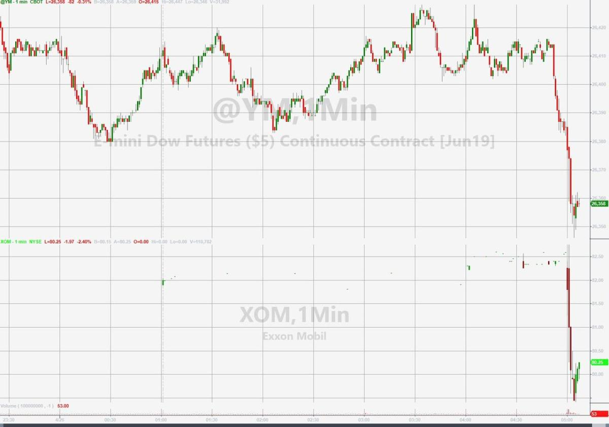 Exxon Tumbles After Big Miss In Earnings, Production