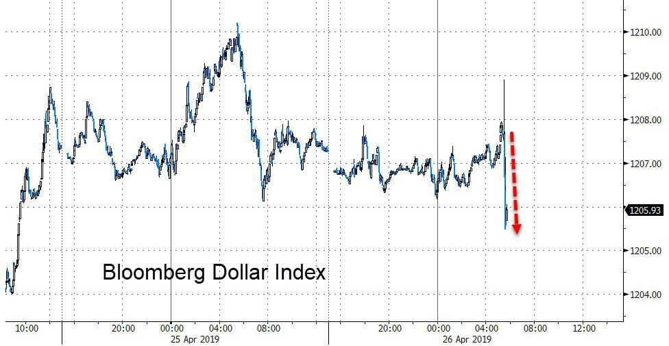 Bond Yields & Dollar Tumble After GDP Surprise