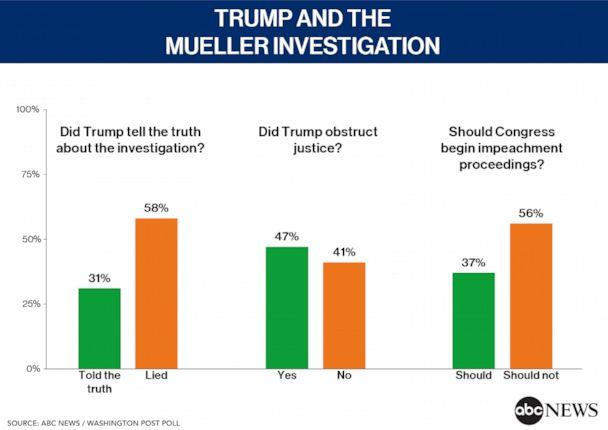 ABC/WaPo Poll:Support For Trump Impeachment At All-Time Low