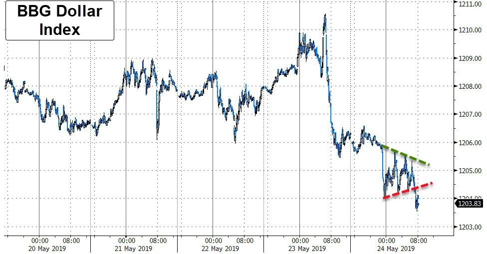 """S&P Erases Overnight """"Trade Deal Optimism"""" Gains As Dollar, Yields Slide"""