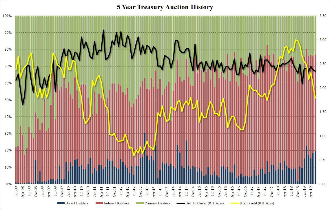 Tailing 5-Year Auction Prices At Lowest Yield In Almost Two Years