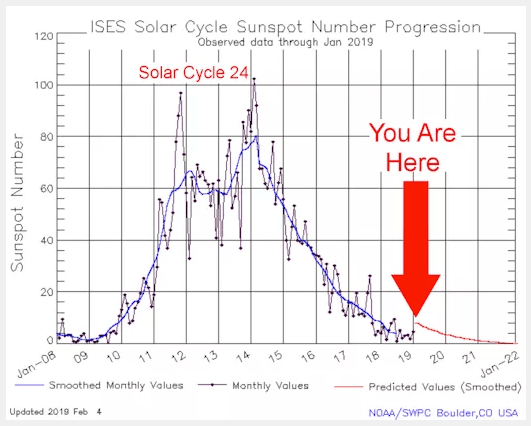Global Warming Morphs Into the Solar Minimum