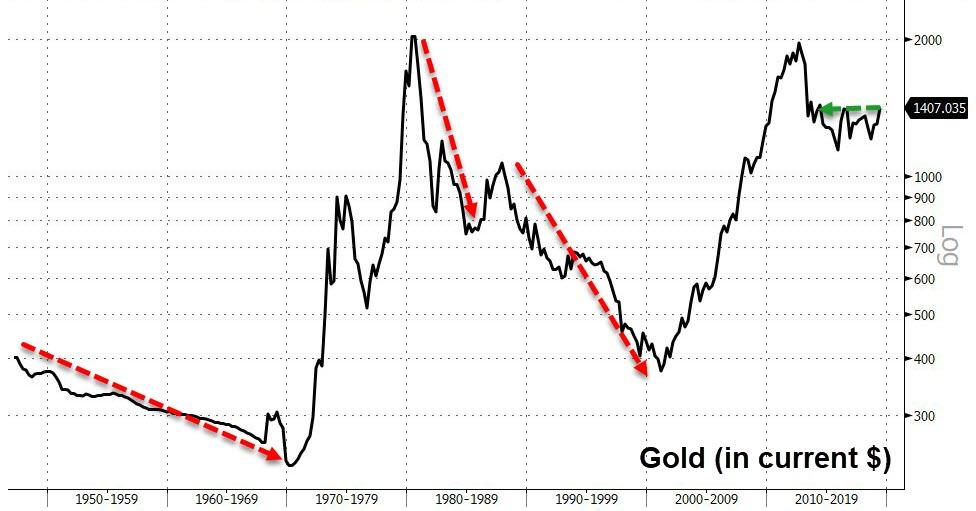 Lessons For Today From The Three Times The Price Of Gold Collapsed