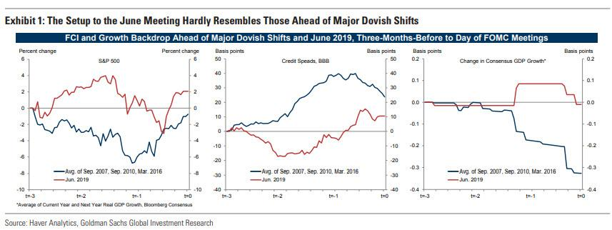 Goldman: Here's Why The Fed Is About To Shock The Market