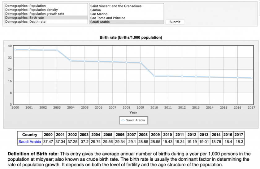 saudi arabia birth rate decline