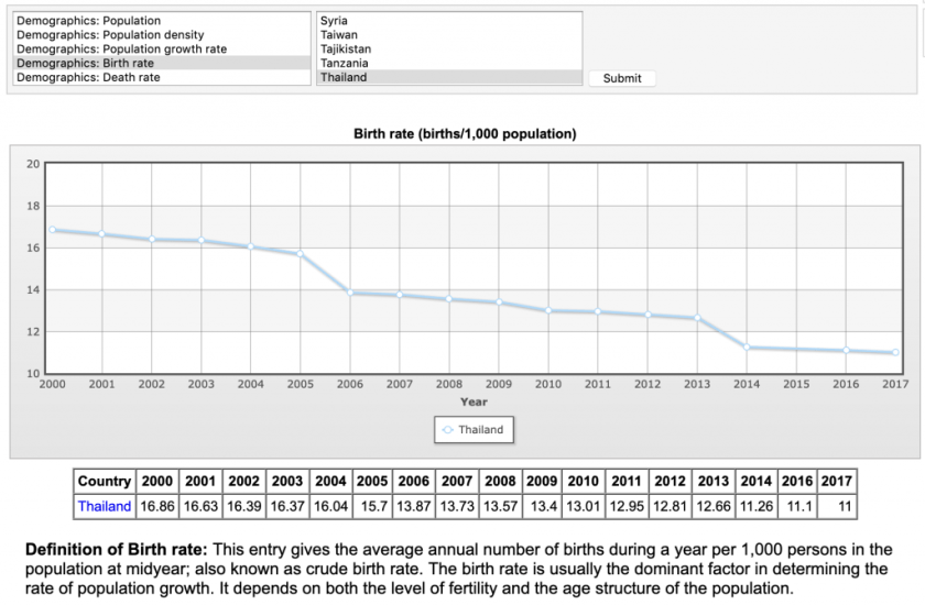 Thailand birth rate decline