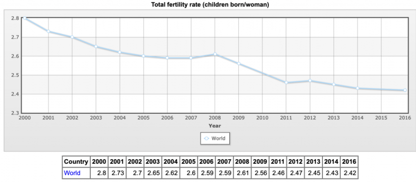 world fertility rate decline