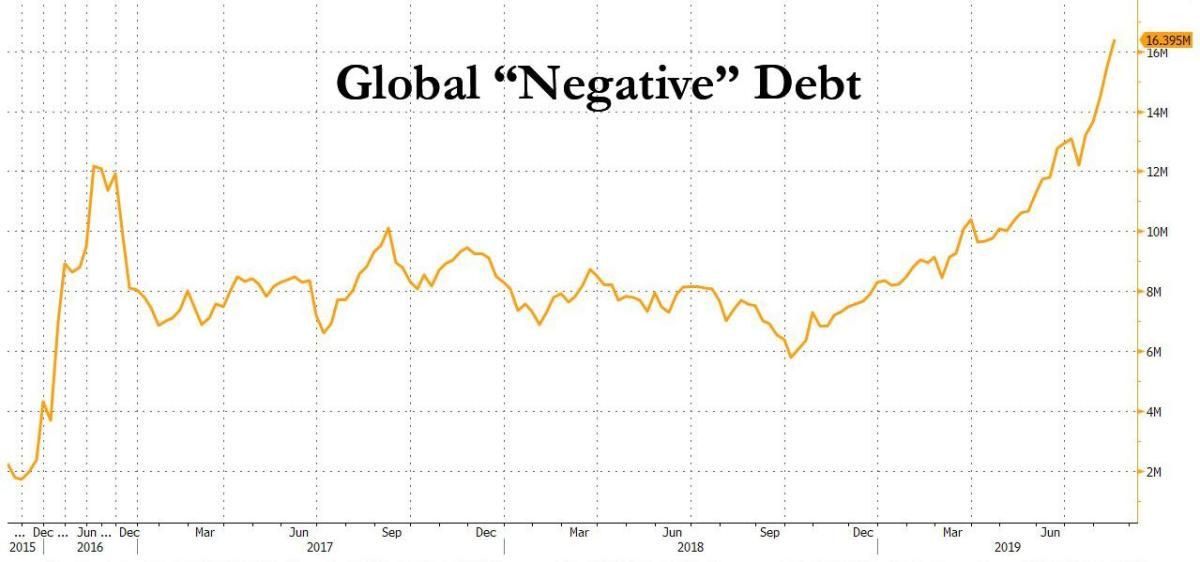 12 Reasons Why Negative Rates Will Devastate The World