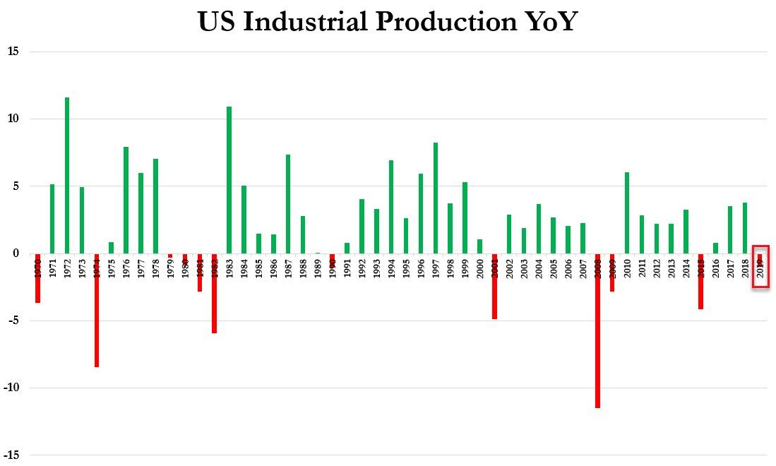 US Industrial Production Suffers Worst Year Since 2015