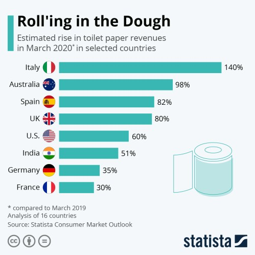 Infographic: Toilet Paper Producers Roll'ing in the Dough | Statista