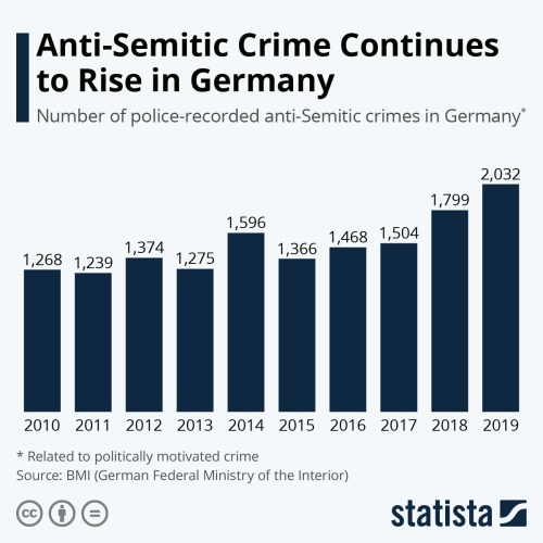 Infographic: Anti-Semitic Crime Continues to Rise in Germany   Statista