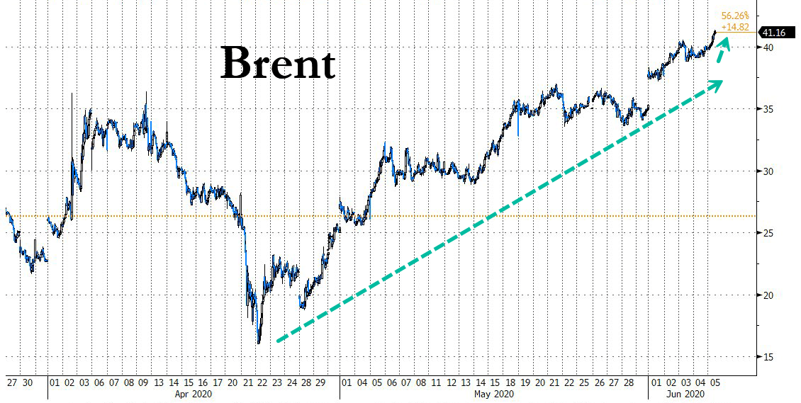 Crude Jumps Ahead Of OPEC+ Meeting Slated For Saturday