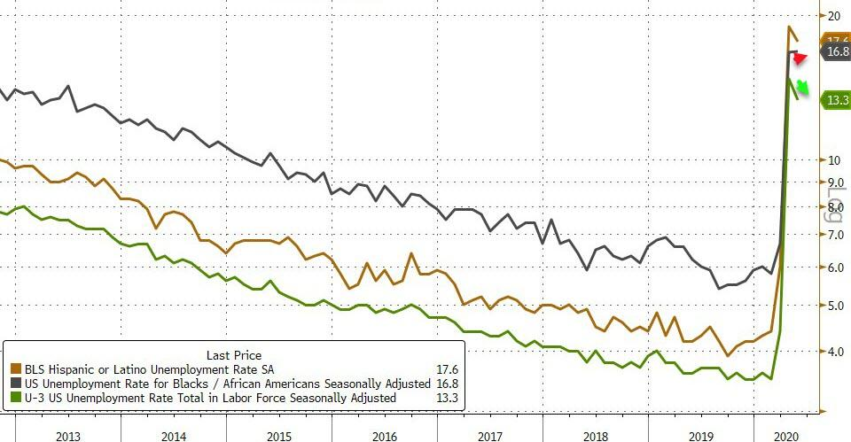 """""""THESE NUMBERS ARE INCREDIBLE"""" Trump Booms After Job Report Shock: May Payrolls Soars By 2.5 Million, Unemployment Rate Drops, Crushing Bearish Expectations"""