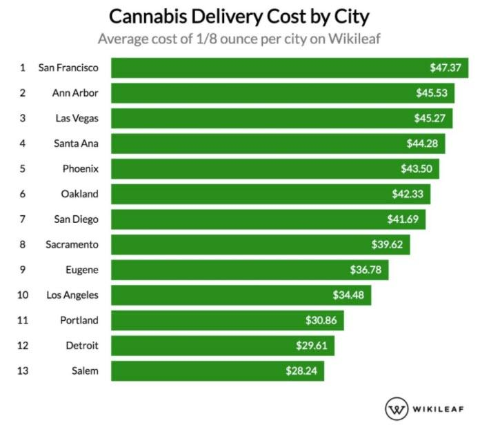 The Most & Least Expensive US Cities For Cannabis Amid COVID-19