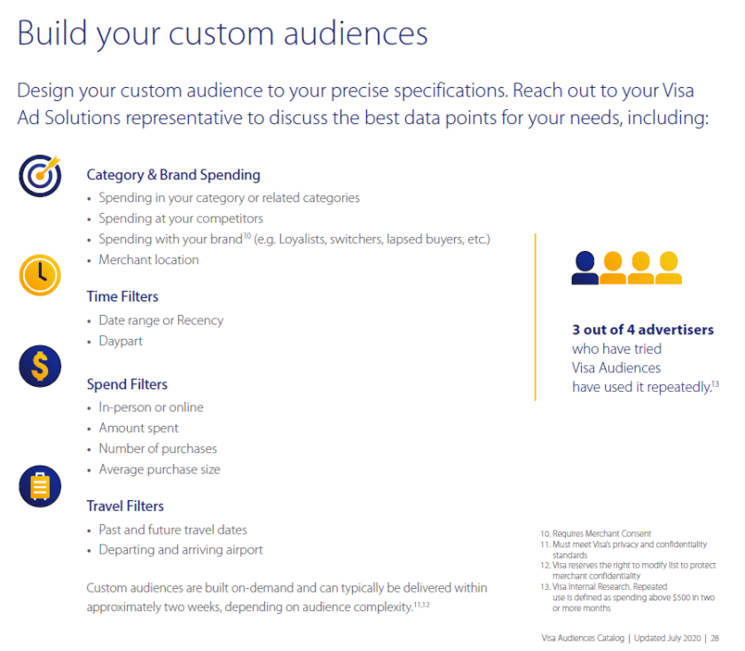 "A page from a Visa brochure for advertisers, inviting the reader to ""discuss the best data points for your needs,"" including ""category and brand spending,"" ""time filters,"" ""spend filters,"" and ""travel filters."""