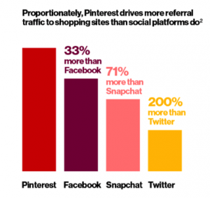 Proportionally, Pinterest drives more referral traffic to shopping sites than social platforms do.