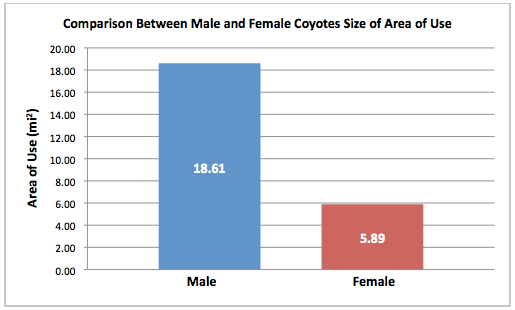 Figure 1. Coyote gender differences in size of area used