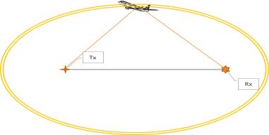Oval of cassini