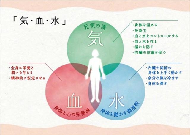 人の生命活動に必要な3つの要素「気・血(けつ)・水(すい)」