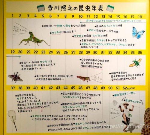 香川照之の昆虫年表