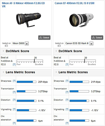 Nikkor-AF-S-400mm-f2.8G-ED-VR-lens-DxOMark-test-score