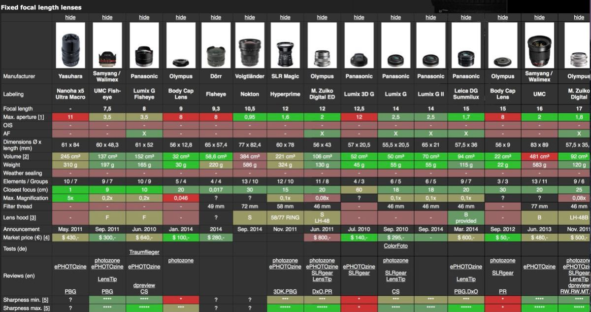 HENNIGArts.com has a very in-depth visual chart of the current MFT lenses available. Click on the image to go to their site.