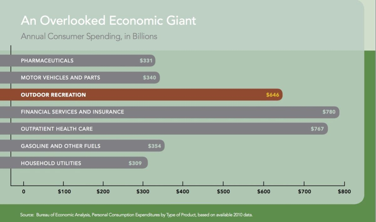 This is a visual chart by the Bureau of Economic Analysis showing Outdoor Recreation which includes nature and outdoor photography that shows  spending from these outdoor oriented individuals of 6 Billion dollars.