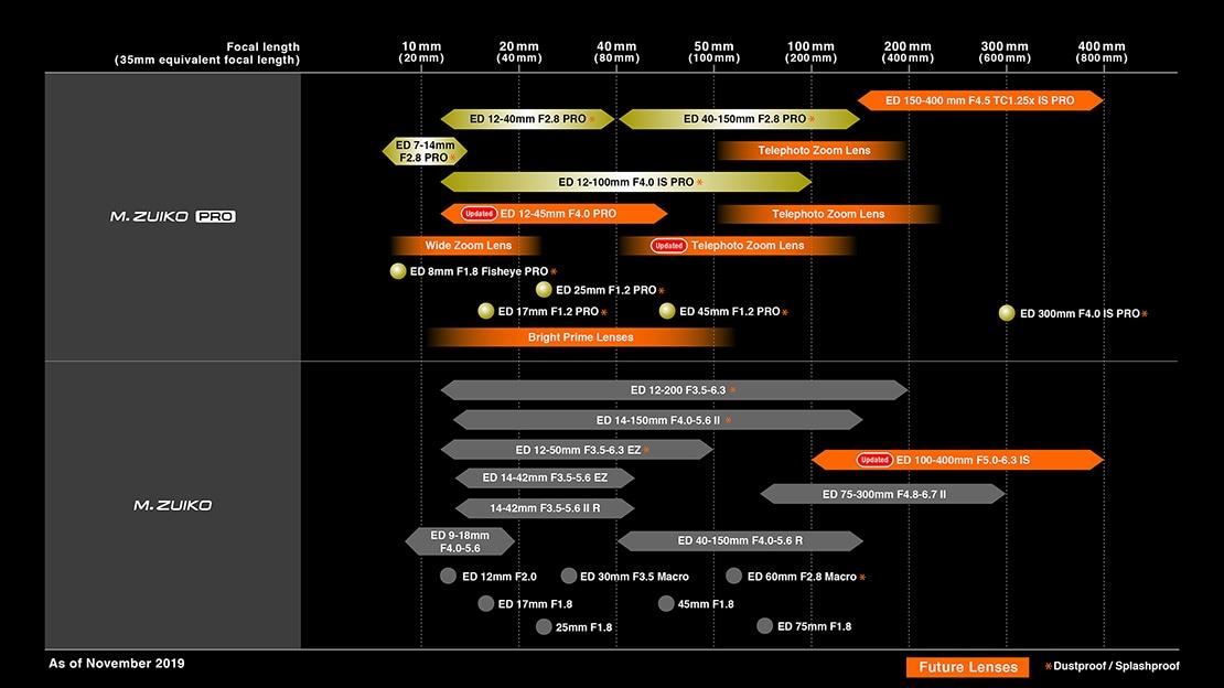 Olympus lens road map