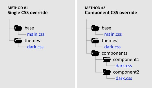 Comparison of folder structures used for organising our CSS