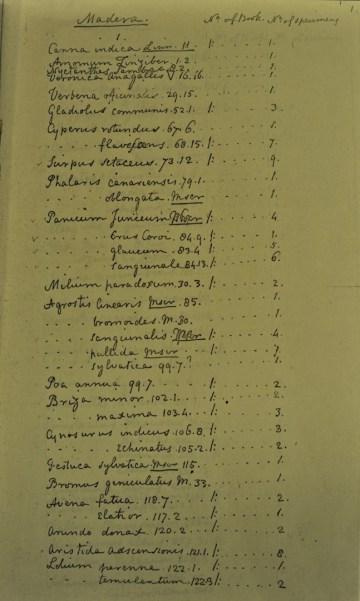 List of duplicates