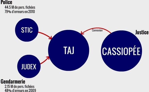 fichier TAJ STIC judex