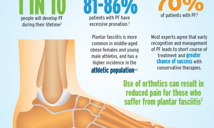About Plantar Fascitis (infographic) 3